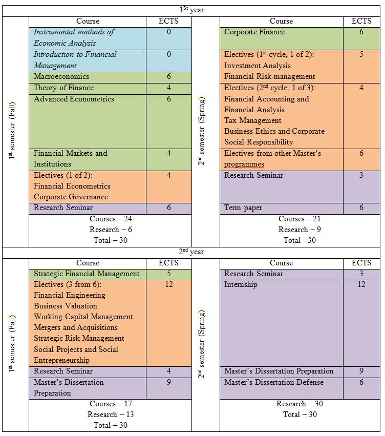 Dissertation on school financial management homework help physics